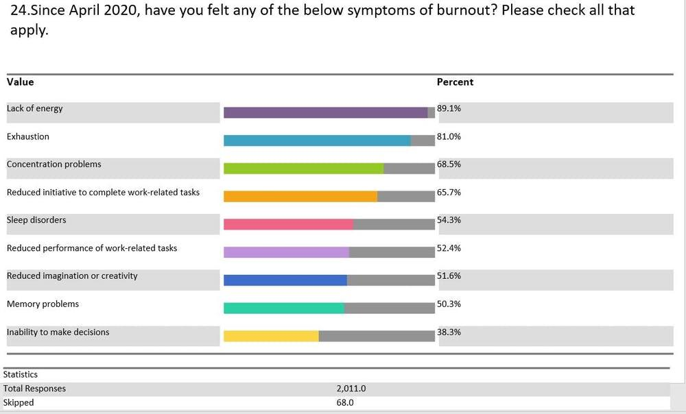 Symptoms of burnout experienced by survey respondents.