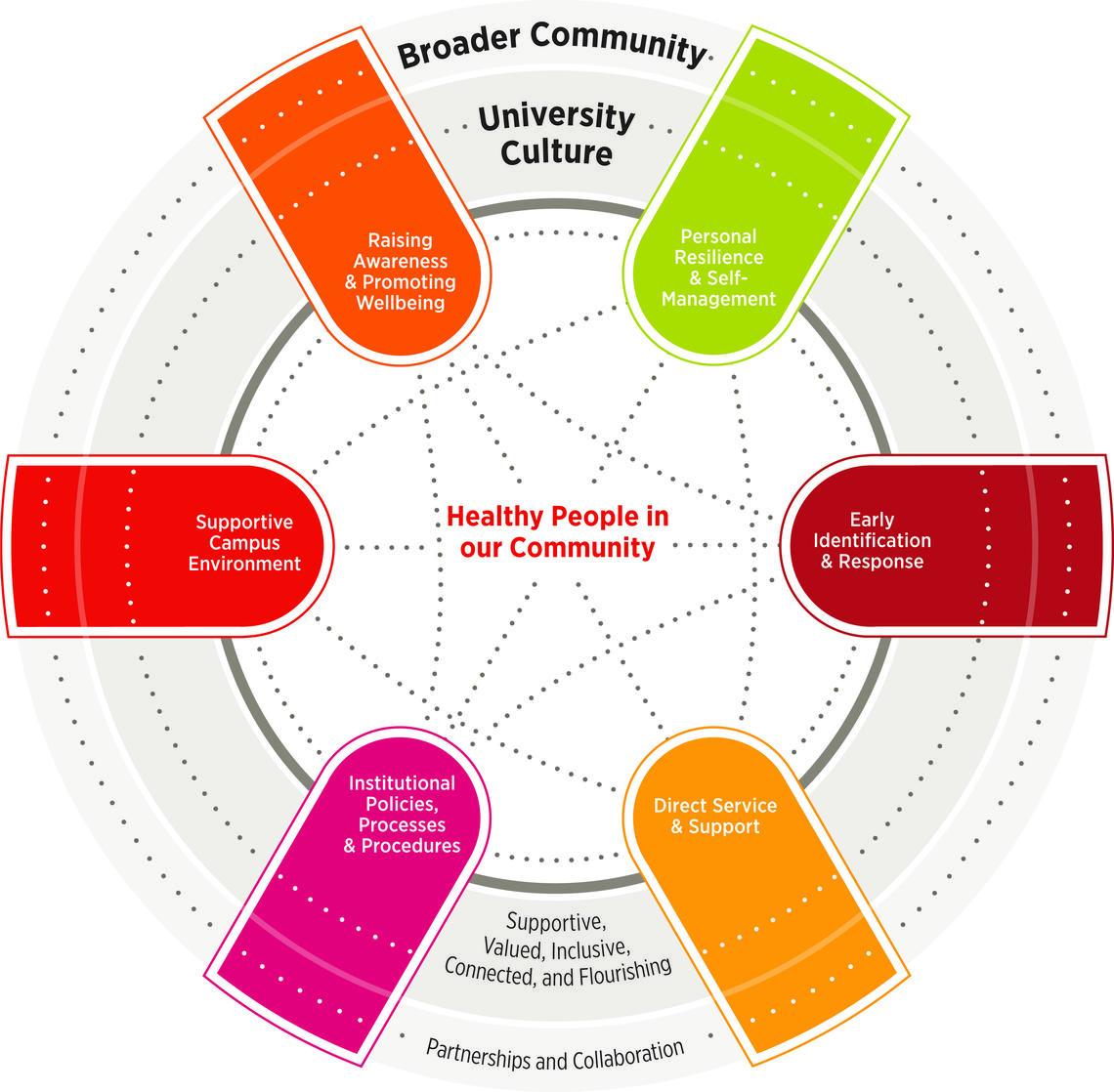 University of Calgary Framework for Mental Health