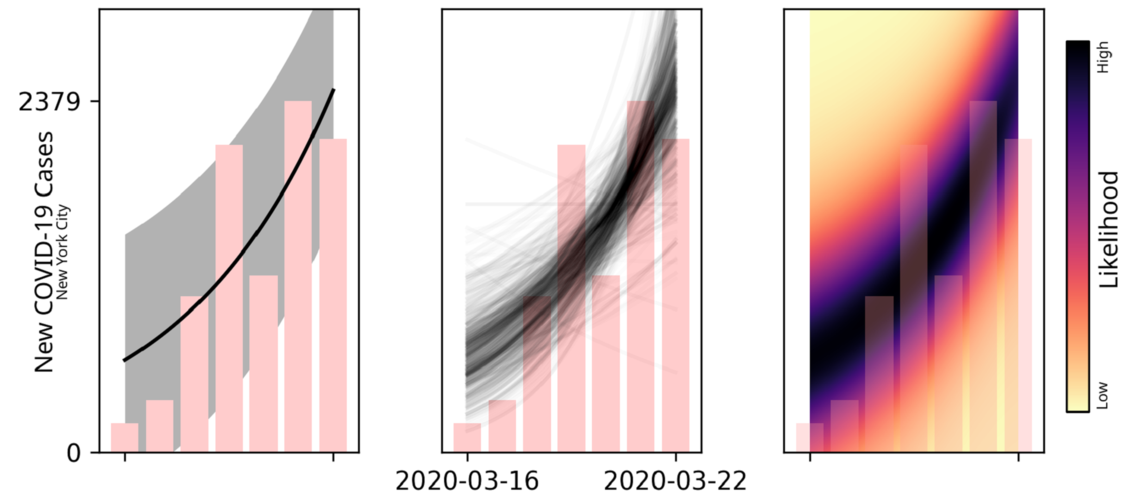 Visualization shows three different ways of showing uncertainty in predictive models for COVID.